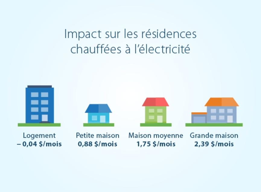 Hausse Des Tarifs Délectricité Inférieure à Linflation Hydro - Taille moyenne d une maison