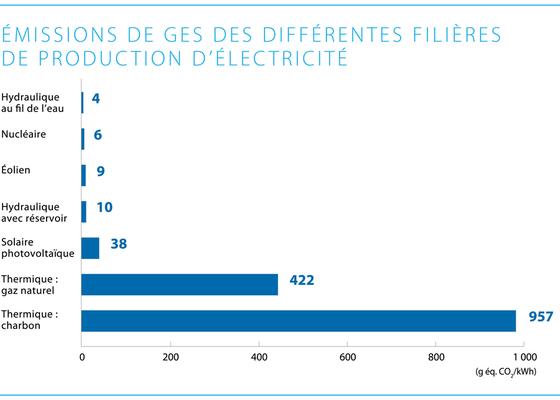 Émissions de gaz à effet de serre des différentes filières de production d'électricité